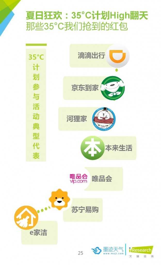 2015年中国移动互联网用户天气生活白皮书_000025