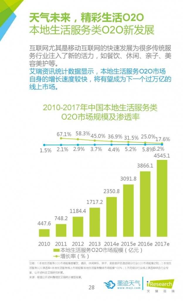 2015年中国移动互联网用户天气生活白皮书_000028