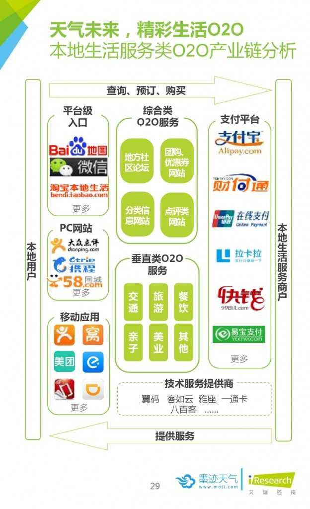 2015年中国移动互联网用户天气生活白皮书_000029