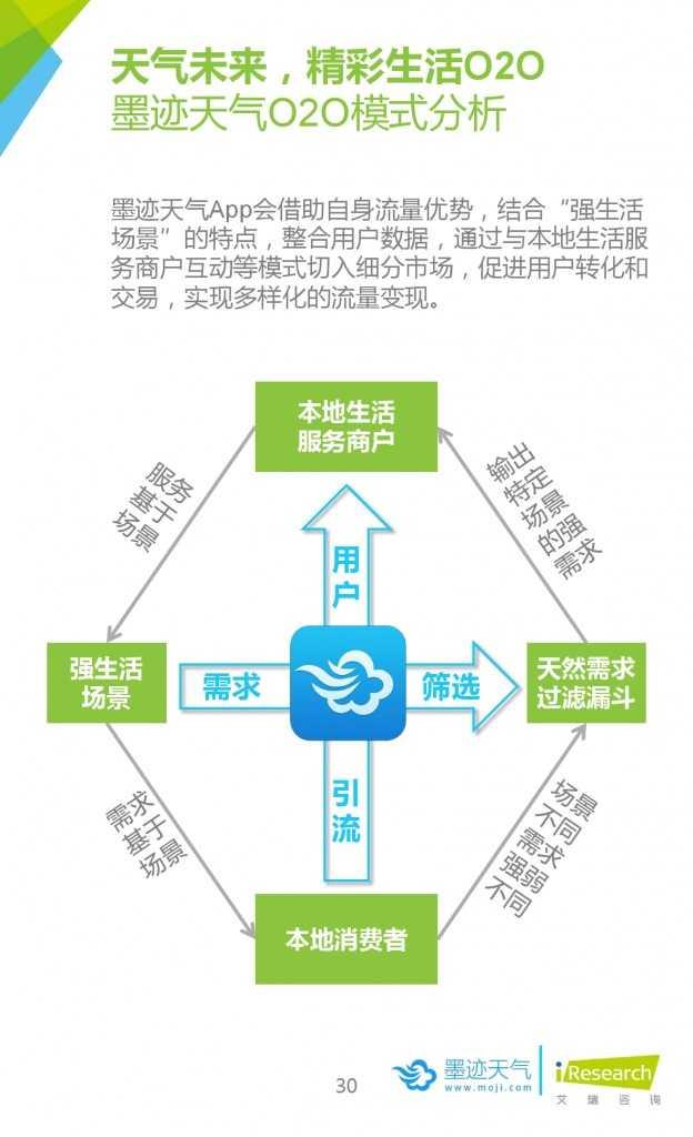 2015年中国移动互联网用户天气生活白皮书_000030