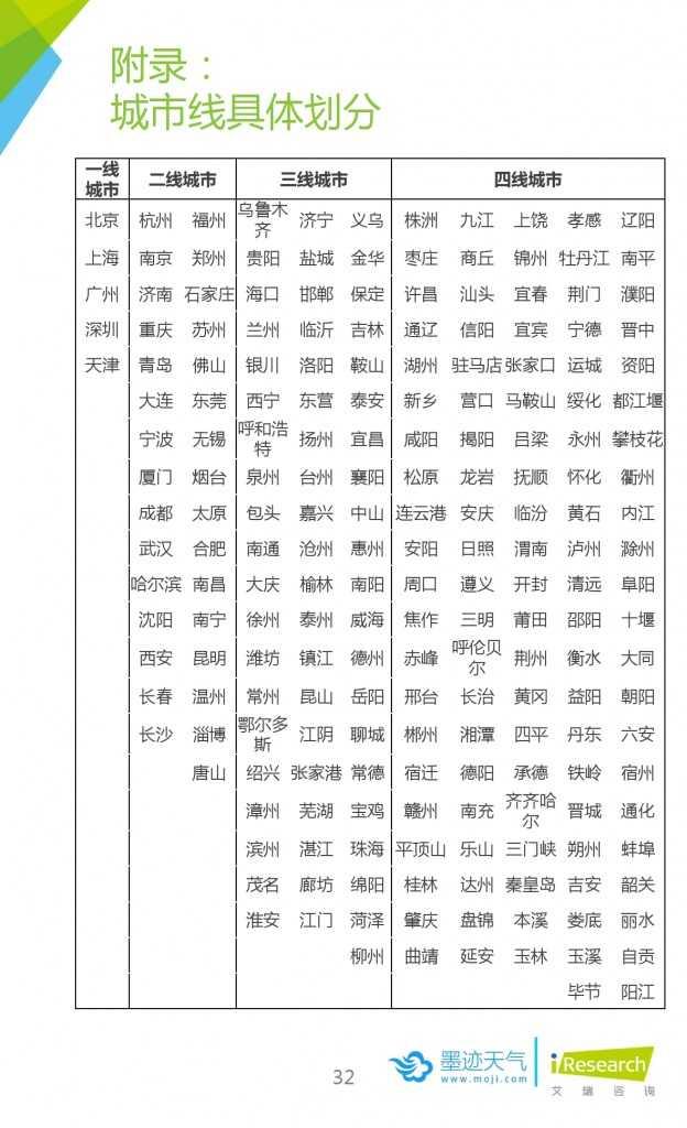 2015年中国移动互联网用户天气生活白皮书_000032