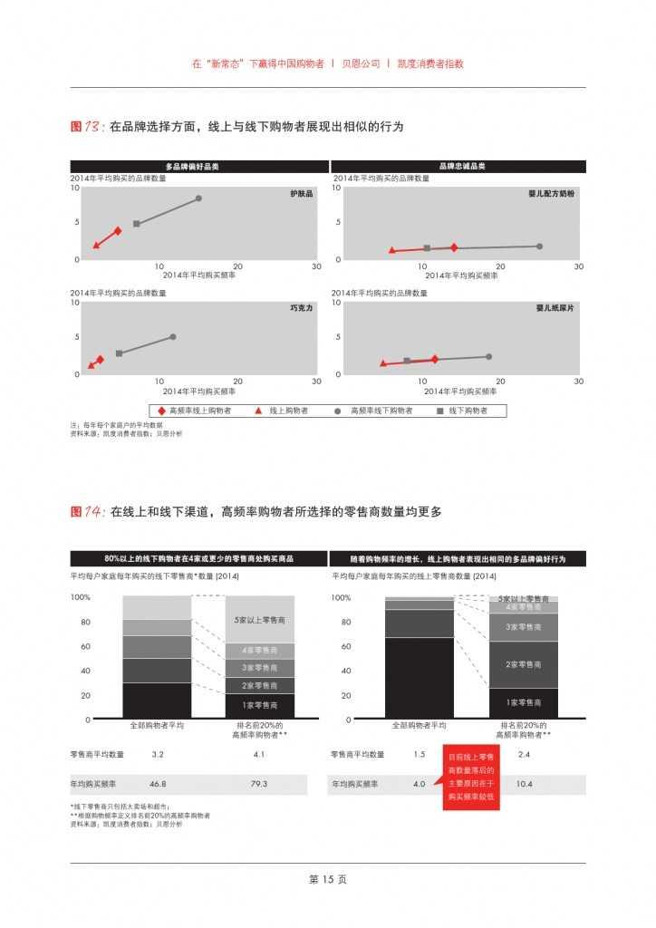 2015年中国购物者报告系列二_000017