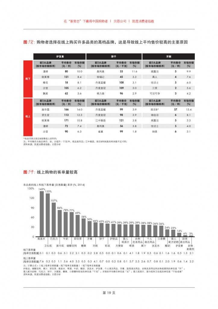 2015年中国购物者报告系列二_000021
