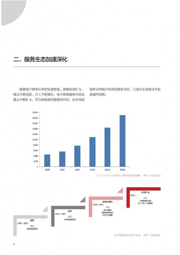 2015年网商发展研究报告_000009