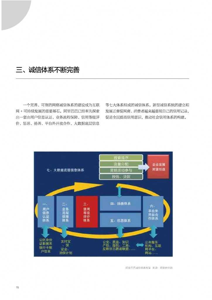 2015年网商发展研究报告_000015