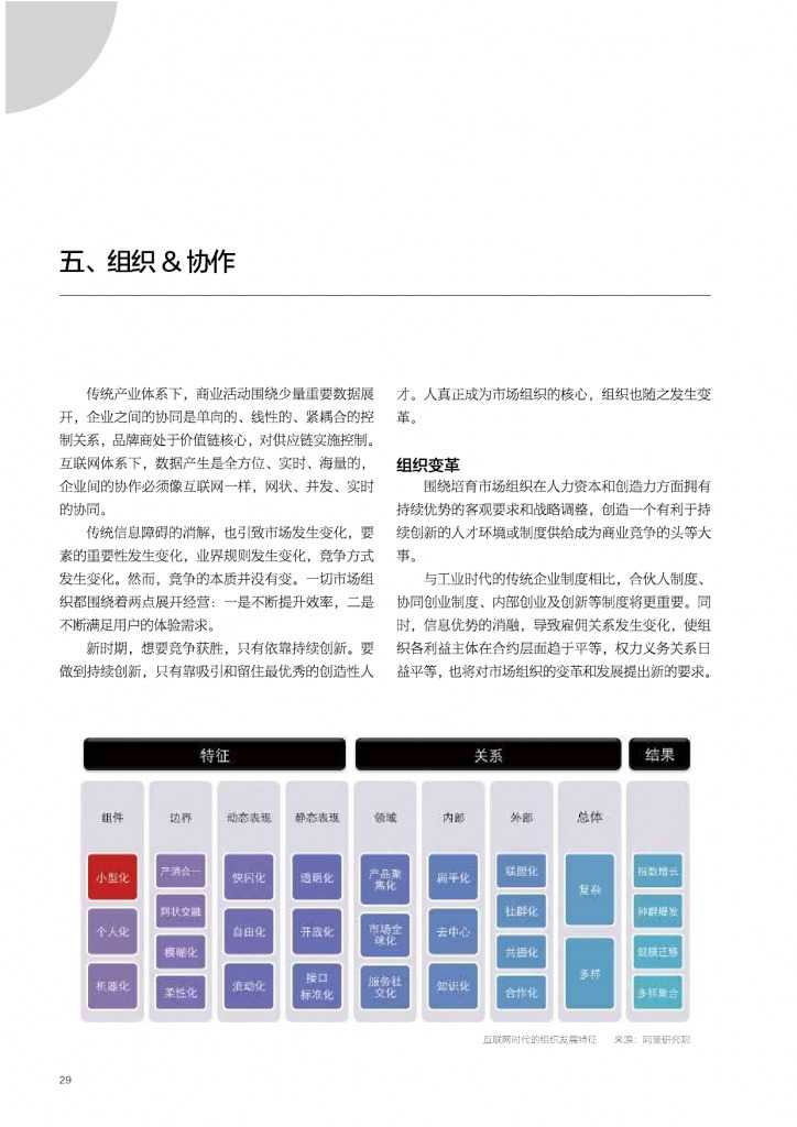 2015年网商发展研究报告_000029