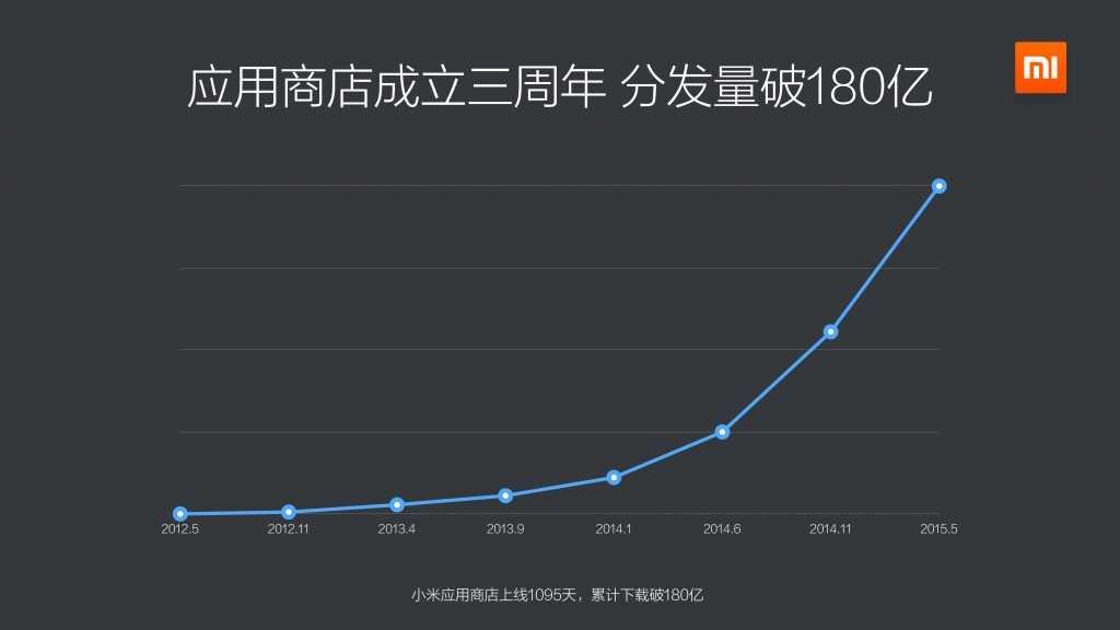 2015年Q1小米应用商店分发数据报告_000005