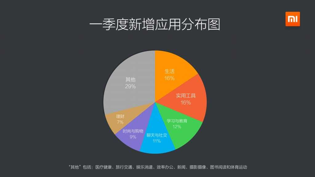 2015年Q1小米应用商店分发数据报告_000006