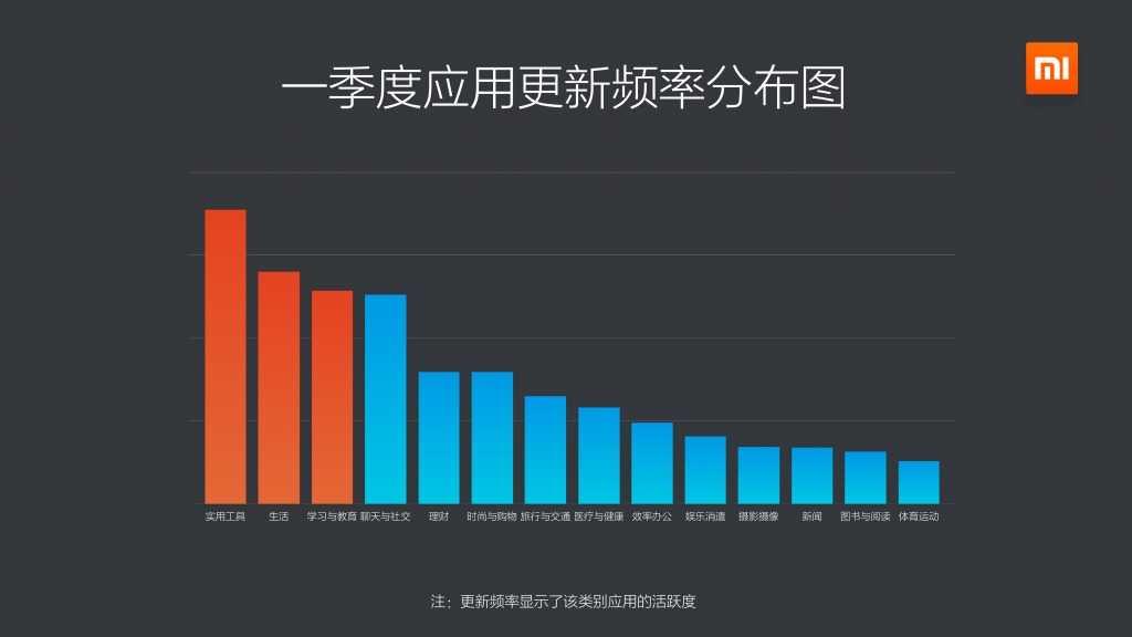 2015年Q1小米应用商店分发数据报告_000007