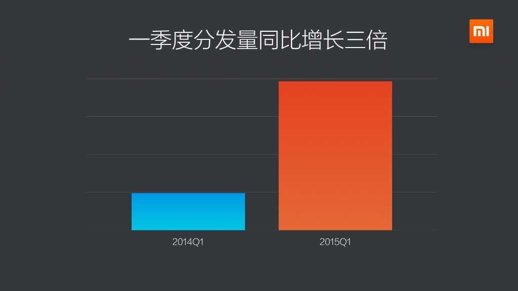 2015年Q1小米应用商店分发数据报告_000008