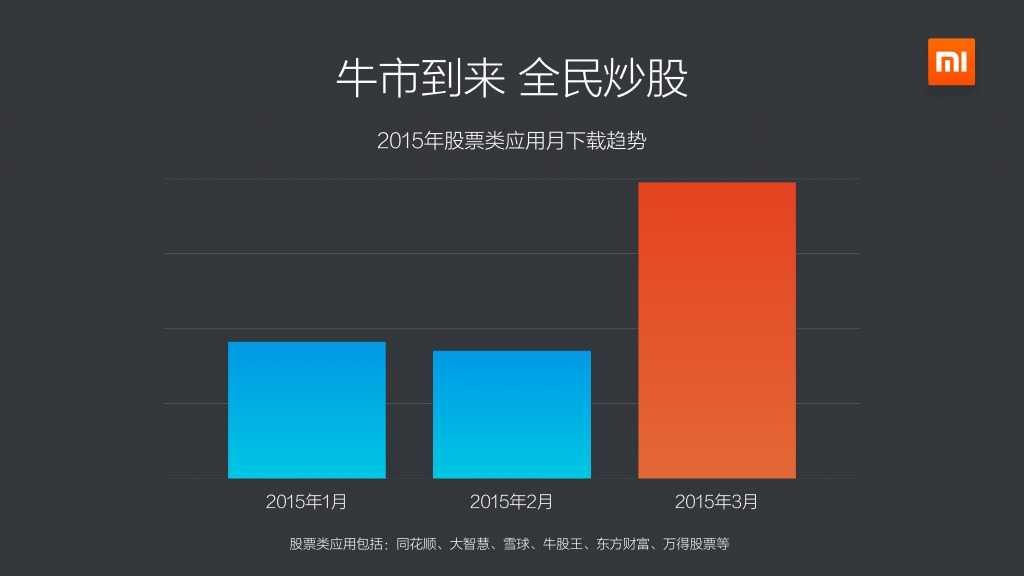 2015年Q1小米应用商店分发数据报告_000011