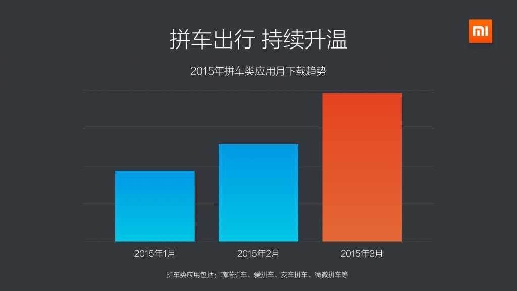 2015年Q1小米应用商店分发数据报告_000012