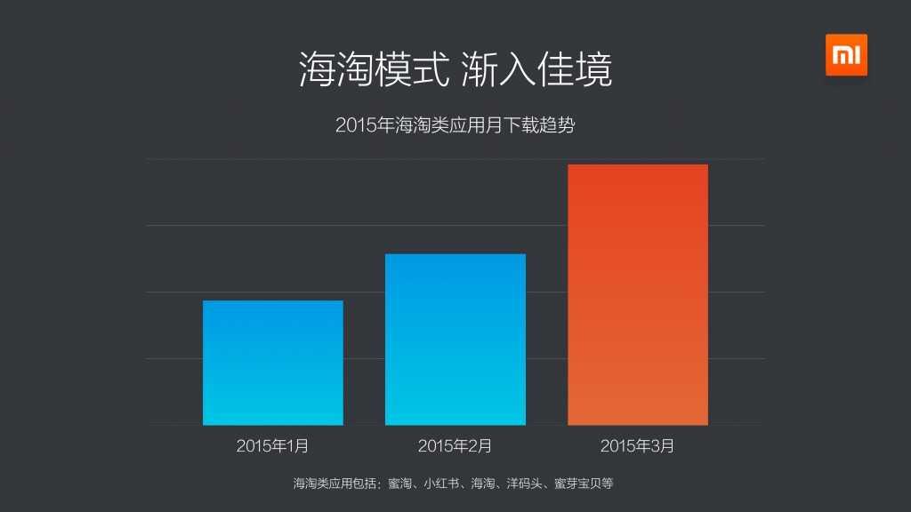 2015年Q1小米应用商店分发数据报告_000013