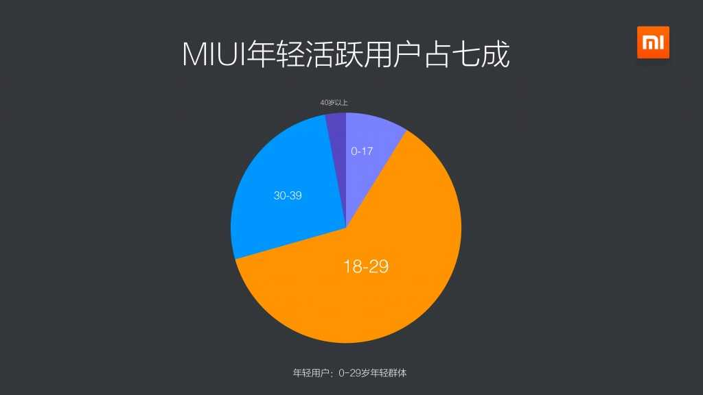 2015年Q1小米应用商店分发数据报告_000019