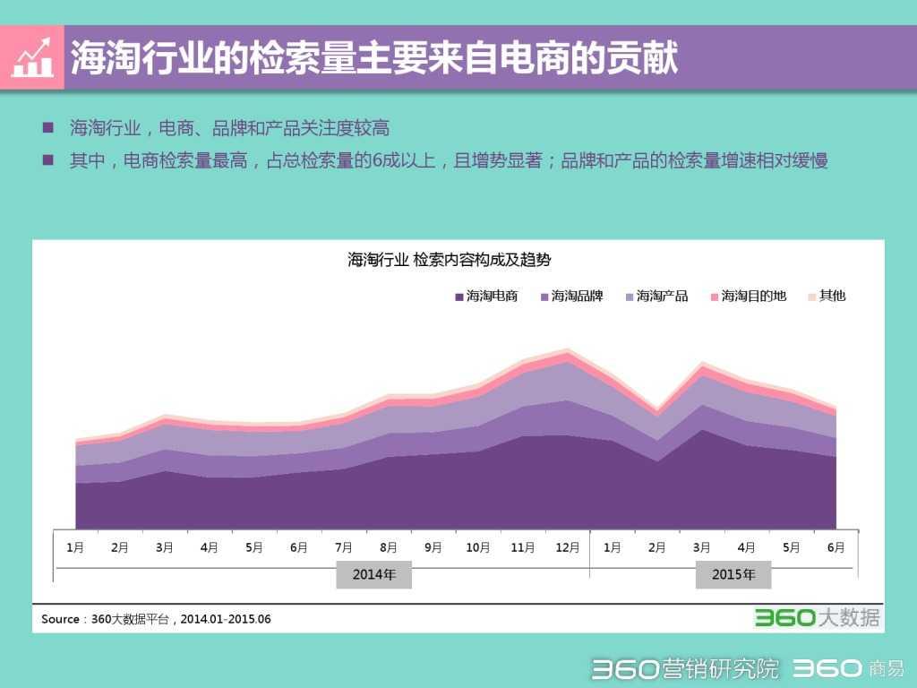 2015 Q2 海淘行业分析报告-发布版_000005
