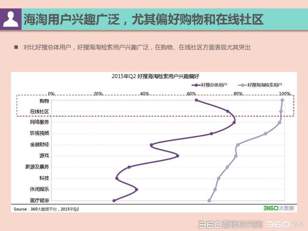 2015 Q2 海淘行业分析报告-发布版_000043
