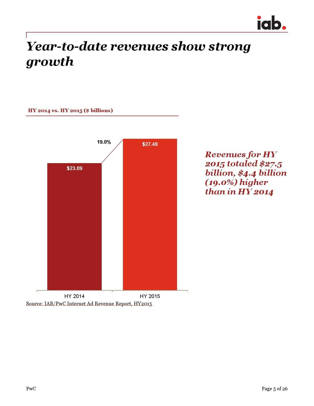 IAB:2015年上半年美国广告收入调查报告_000005