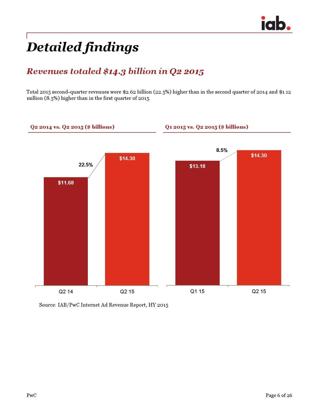 IAB:2015年上半年美国广告收入调查报告_000006
