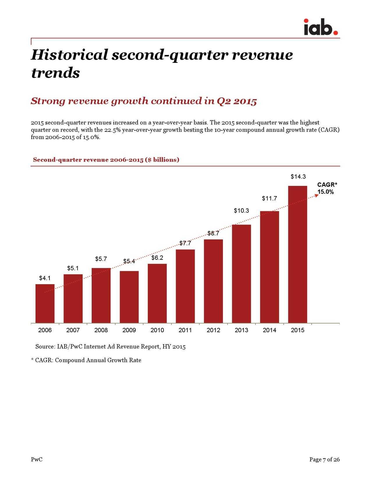 IAB:2015年上半年美国广告收入调查报告_000007