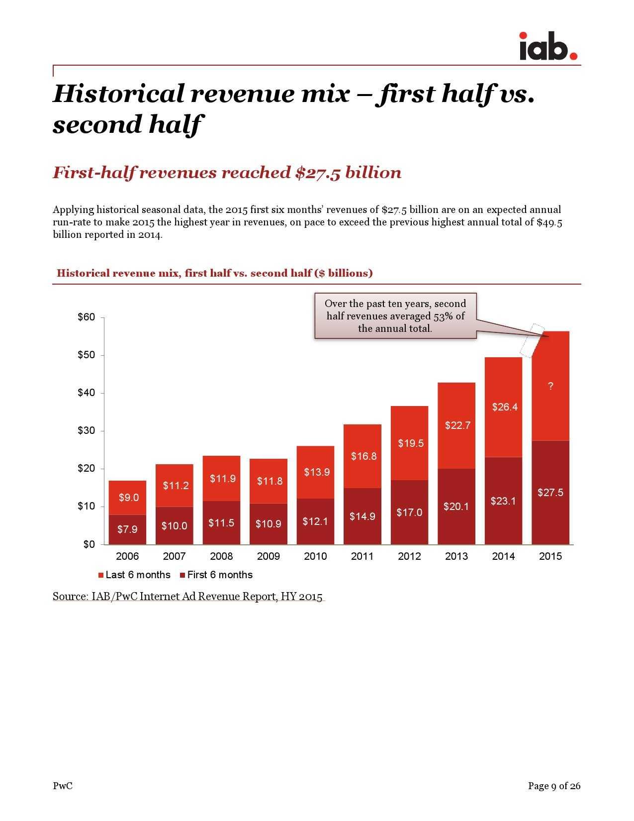 IAB:2015年上半年美国广告收入调查报告_000009