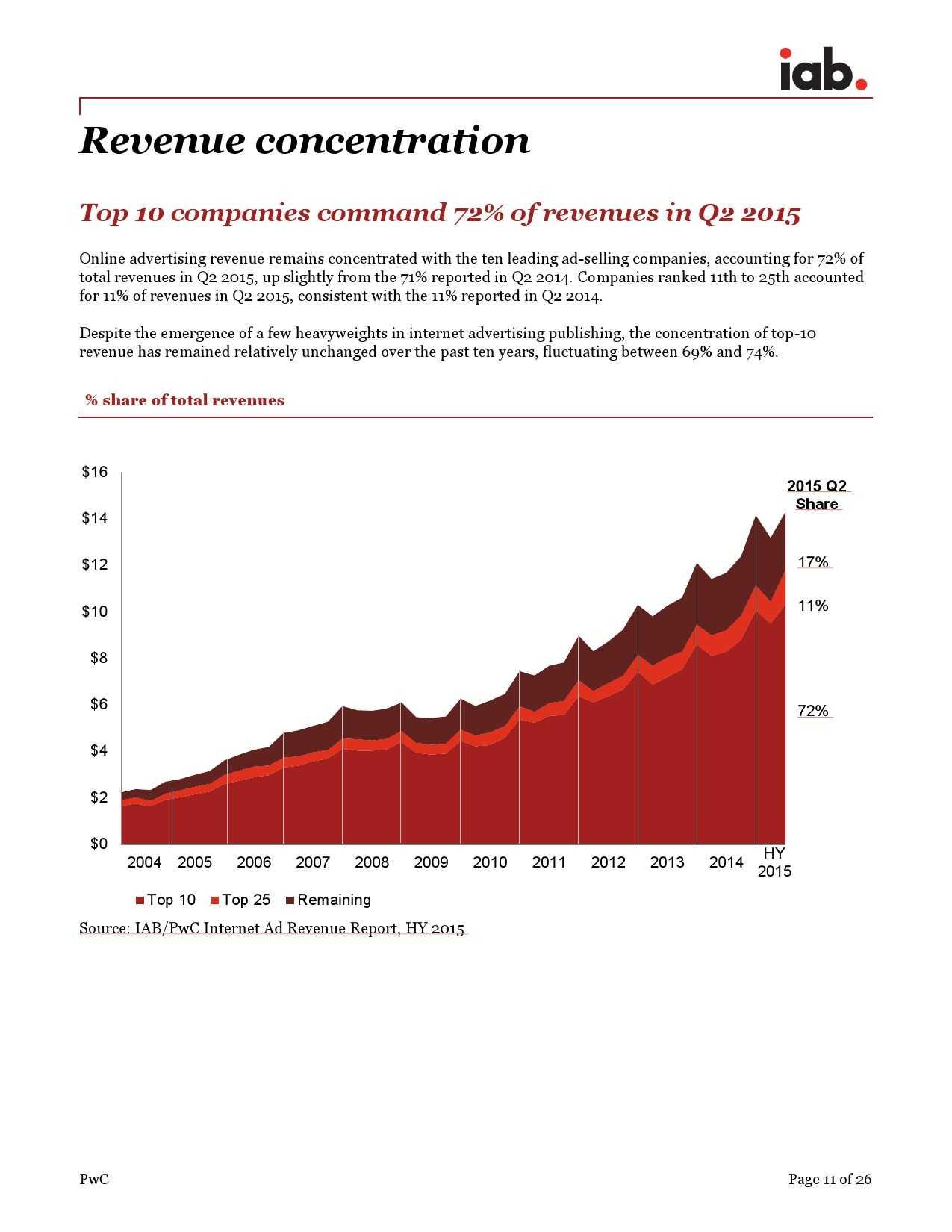 IAB:2015年上半年美国广告收入调查报告_000011