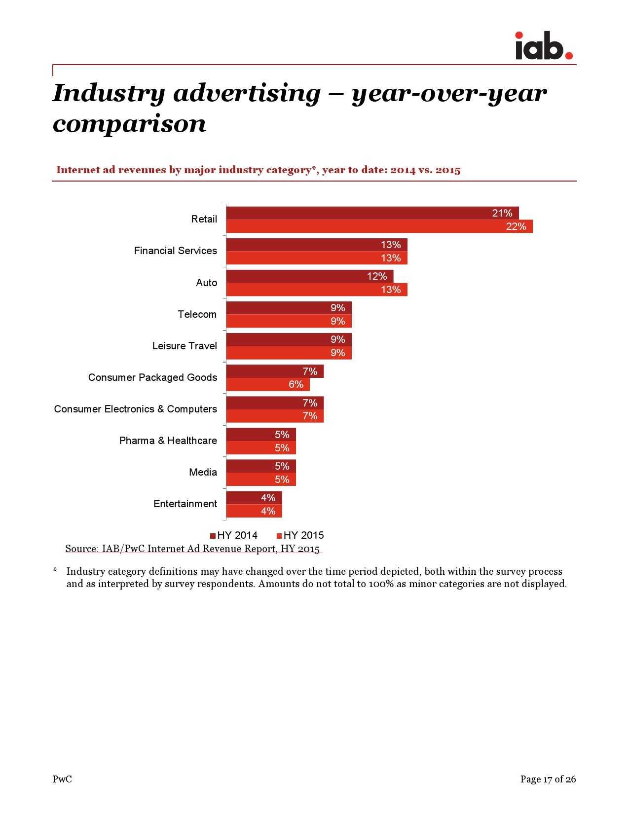 IAB:2015年上半年美国广告收入调查报告_000017