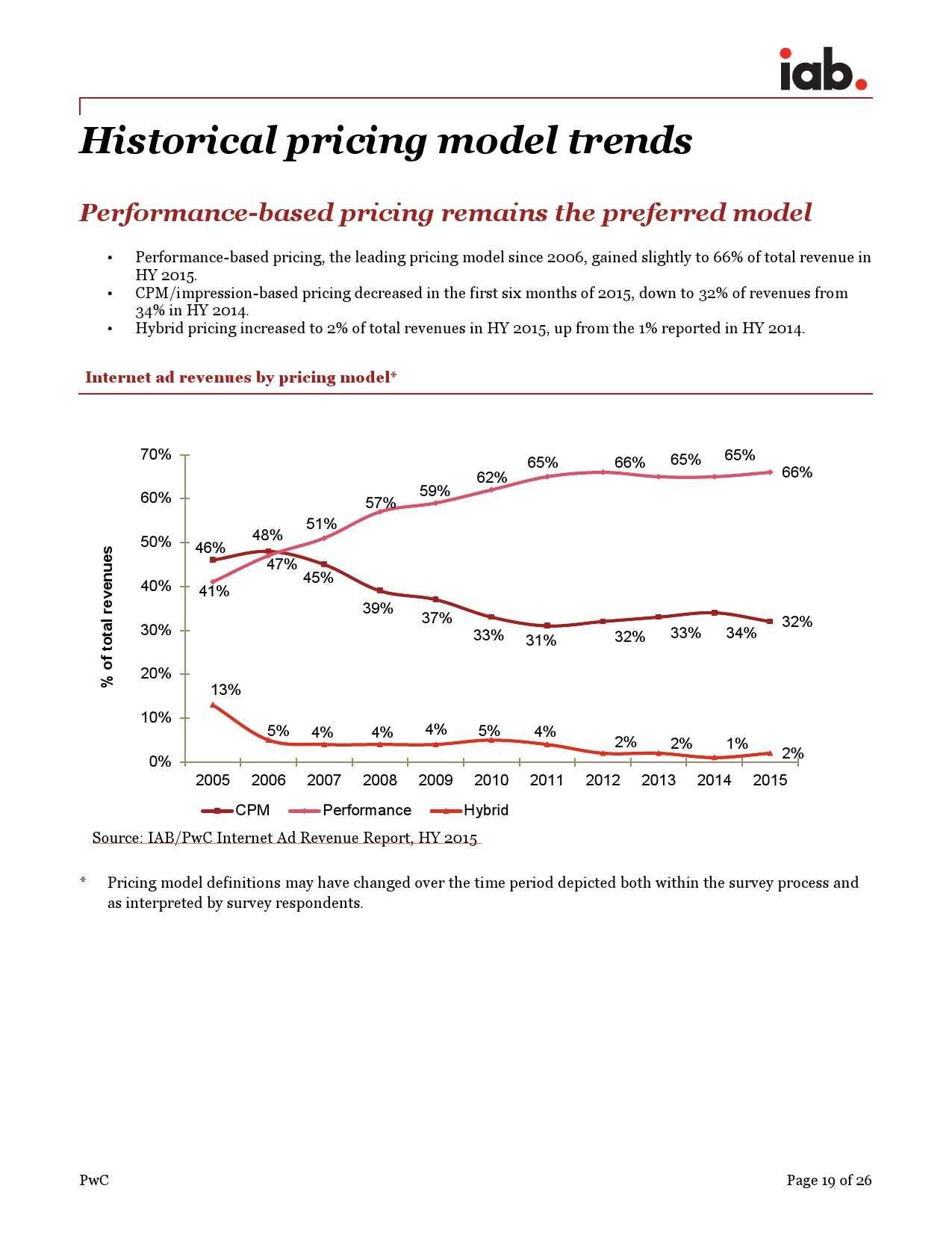 IAB:2015年上半年美国广告收入调查报告_000019