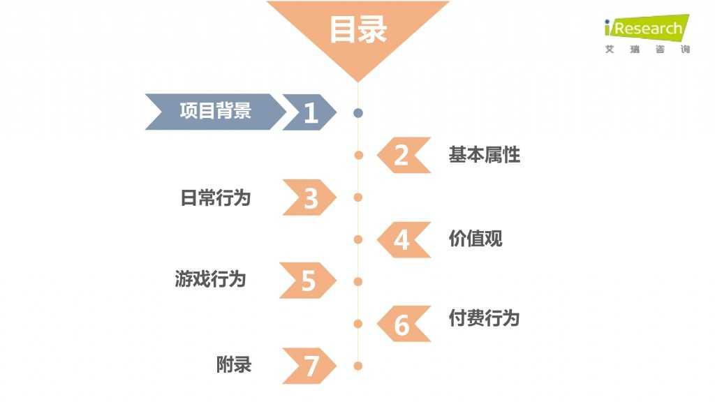 iResearch-2015年中国二次元用户报告_000002