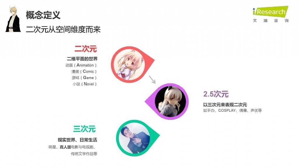 iResearch-2015年中国二次元用户报告_000003