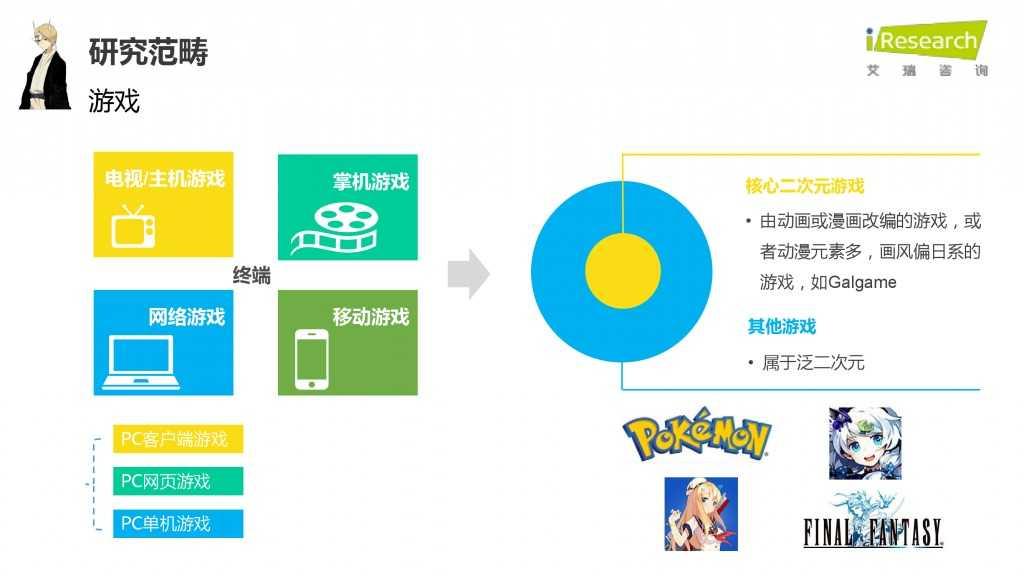 iResearch-2015年中国二次元用户报告_000006