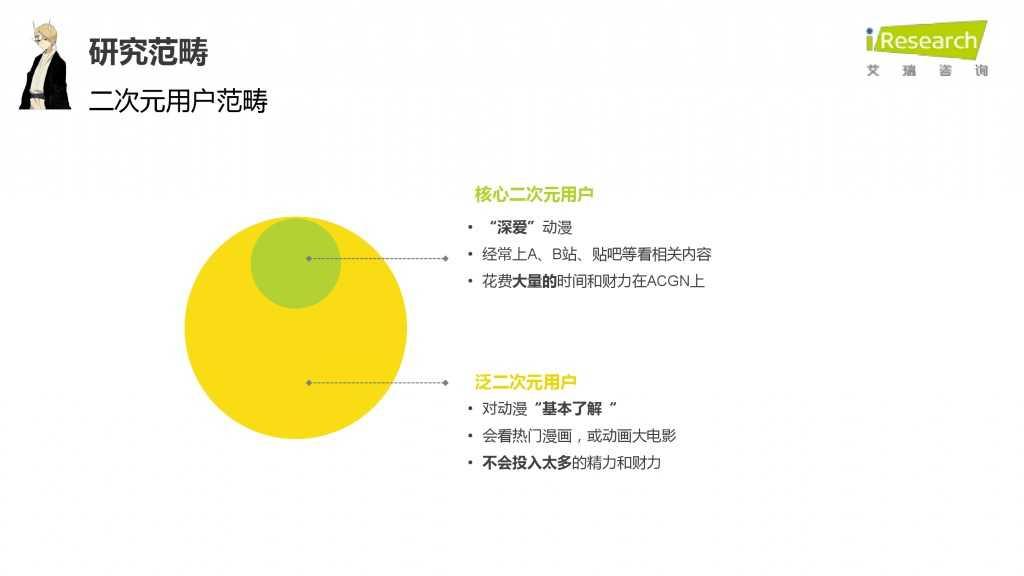 iResearch-2015年中国二次元用户报告_000008