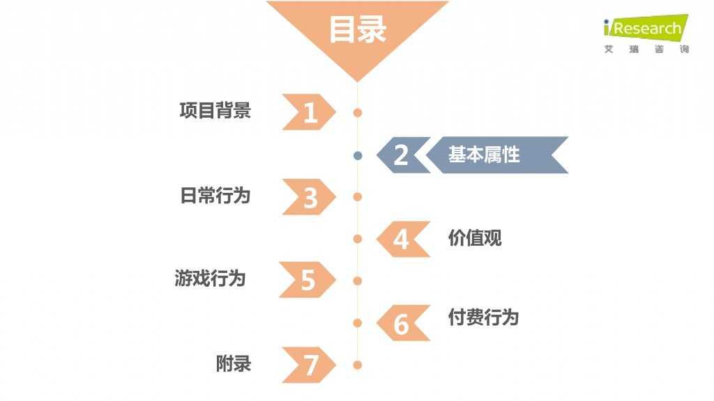 iResearch-2015年中国二次元用户报告_000011