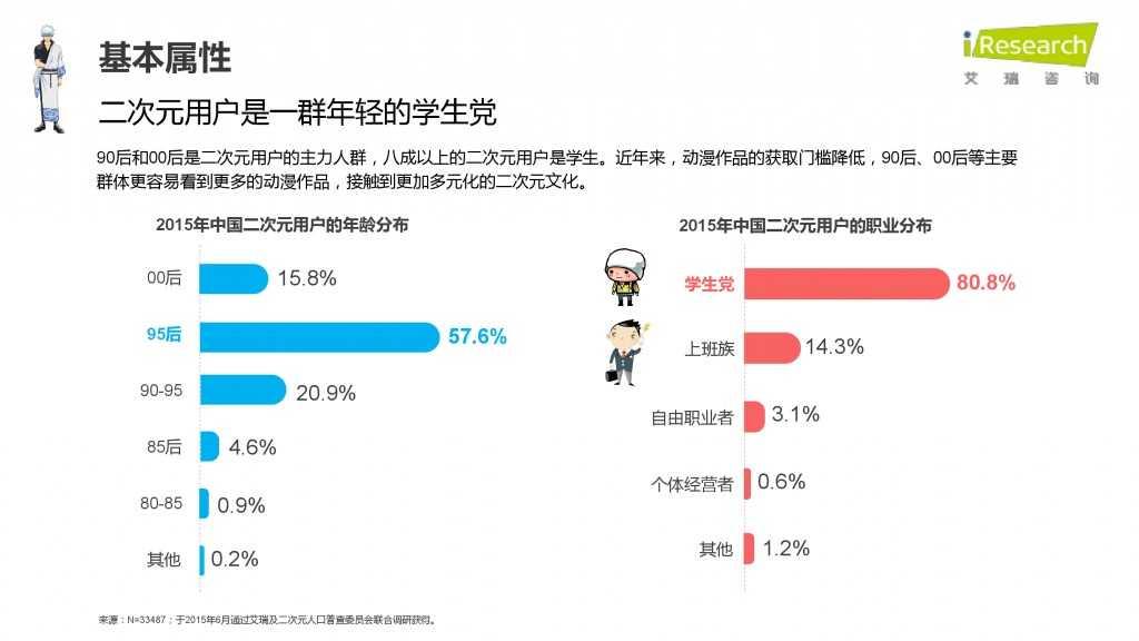 iResearch-2015年中国二次元用户报告_000013