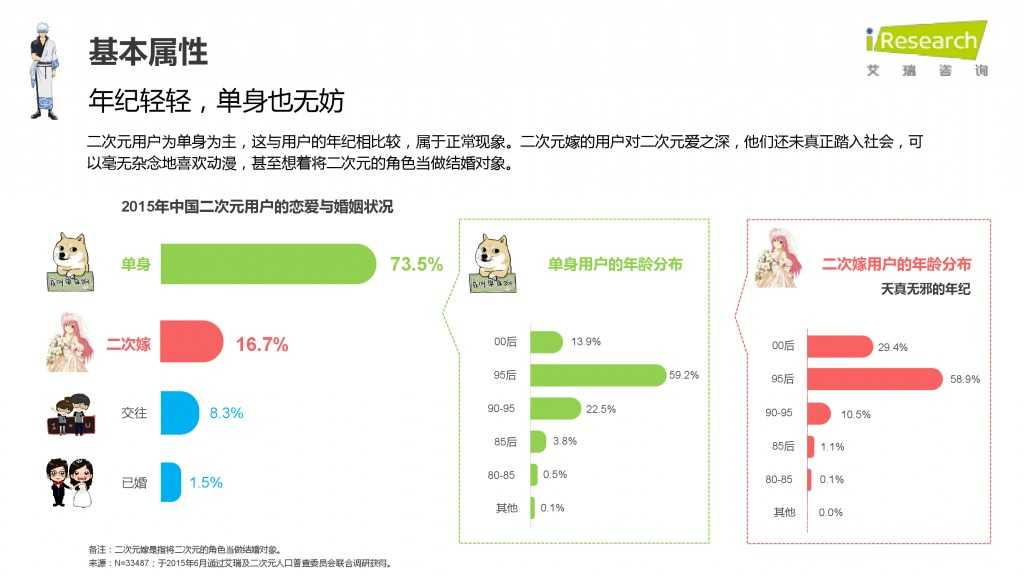 iResearch-2015年中国二次元用户报告_000014