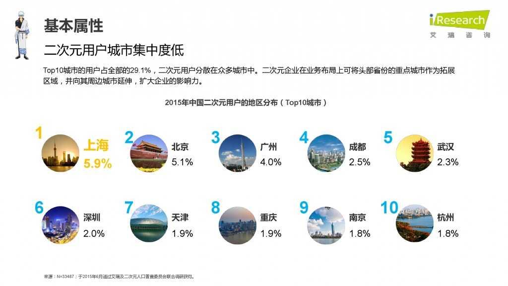 iResearch-2015年中国二次元用户报告_000016