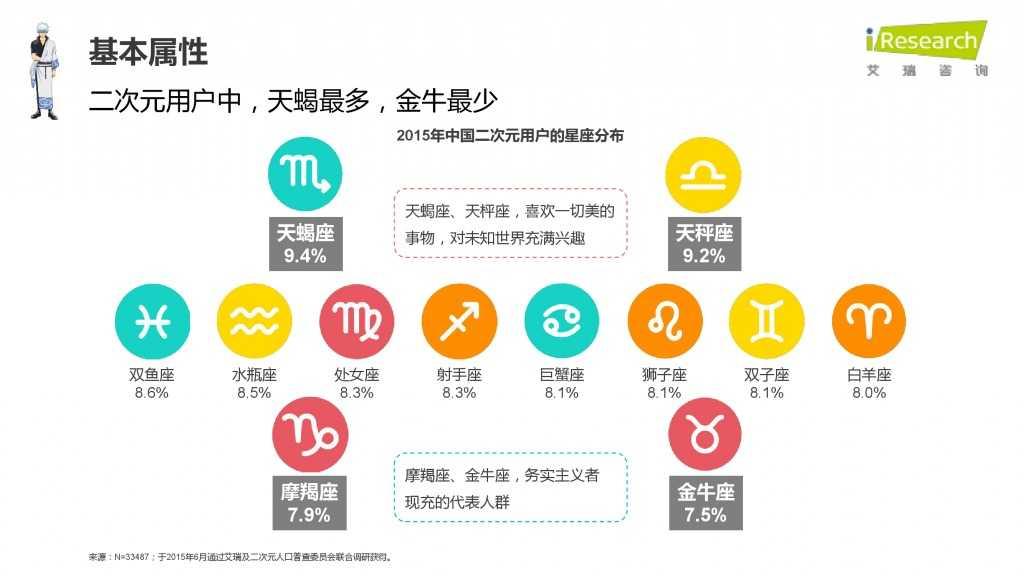 iResearch-2015年中国二次元用户报告_000017
