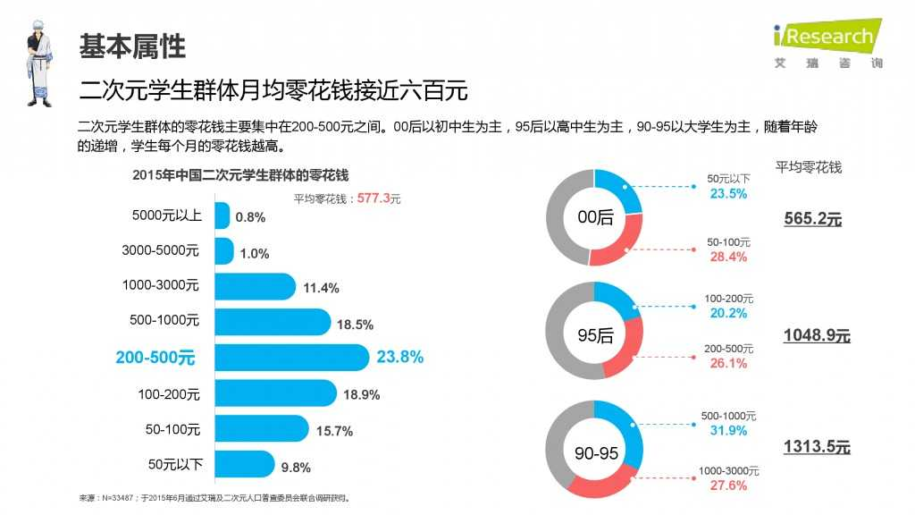 iResearch-2015年中国二次元用户报告_000018