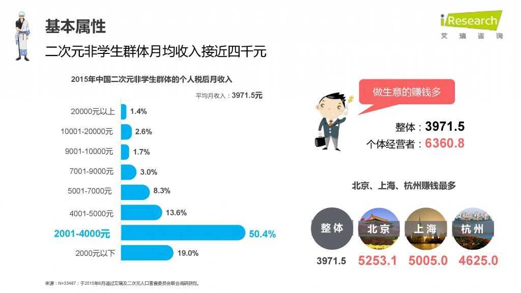 iResearch-2015年中国二次元用户报告_000020