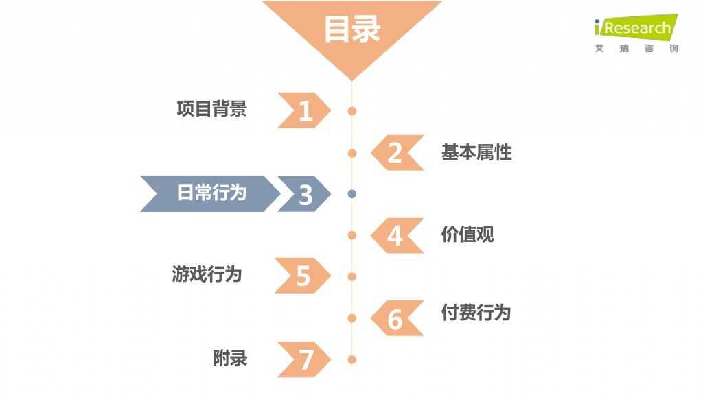 iResearch-2015年中国二次元用户报告_000021