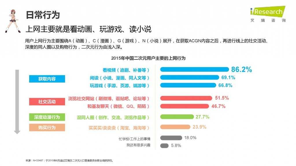 iResearch-2015年中国二次元用户报告_000022