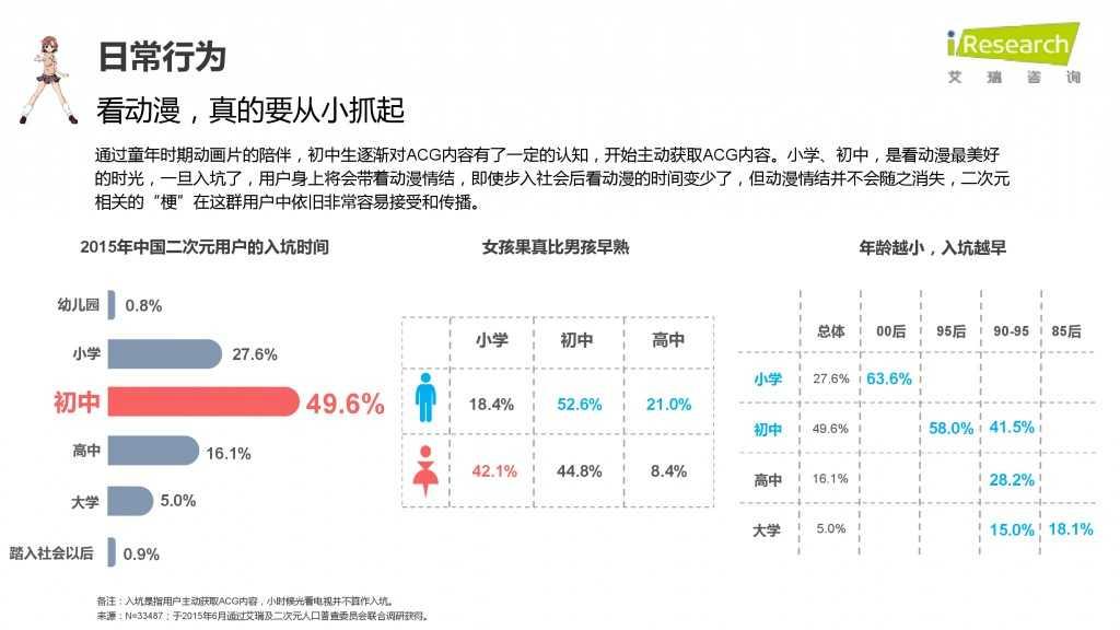 iResearch-2015年中国二次元用户报告_000023