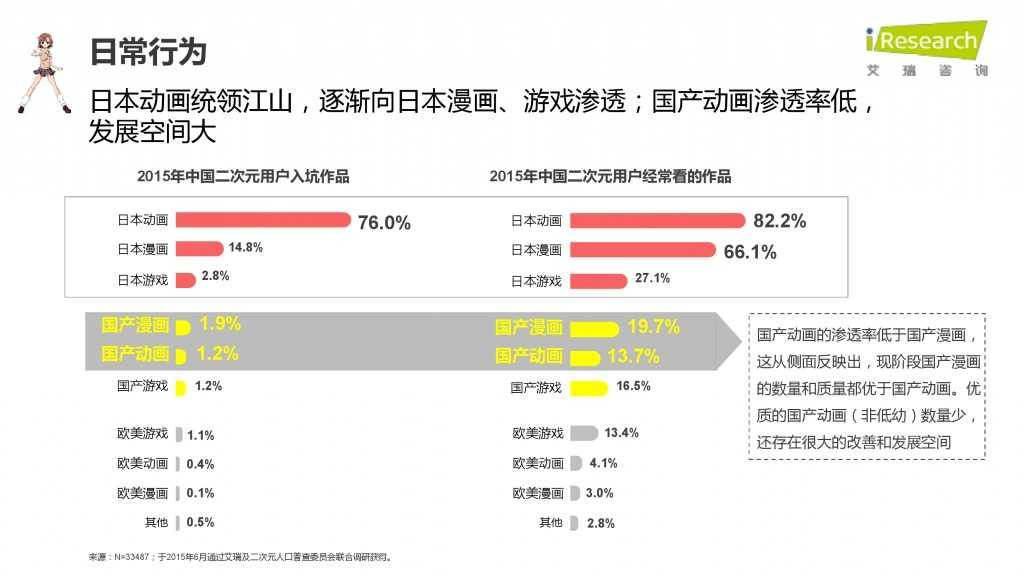 iResearch-2015年中国二次元用户报告_000024