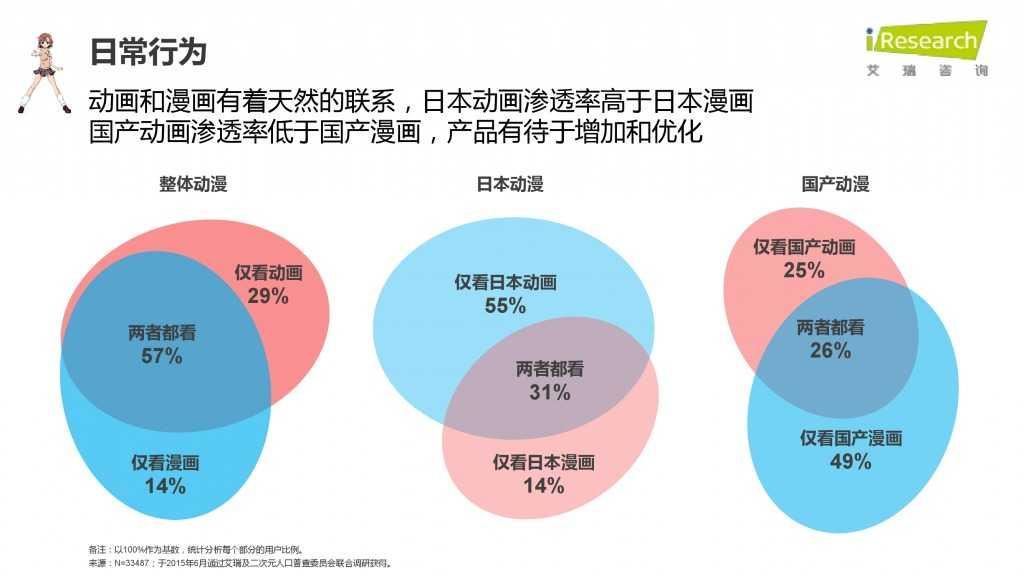 iResearch-2015年中国二次元用户报告_000025