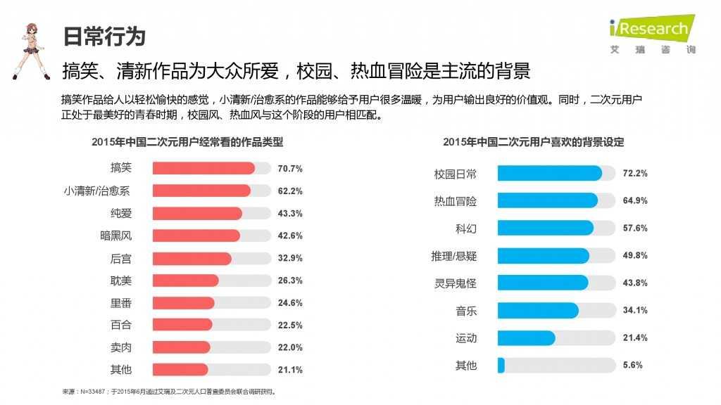 iResearch-2015年中国二次元用户报告_000027