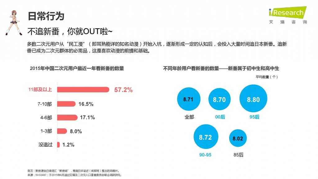 iResearch-2015年中国二次元用户报告_000028