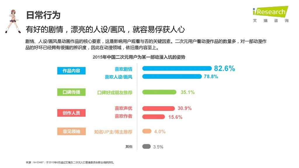 iResearch-2015年中国二次元用户报告_000029