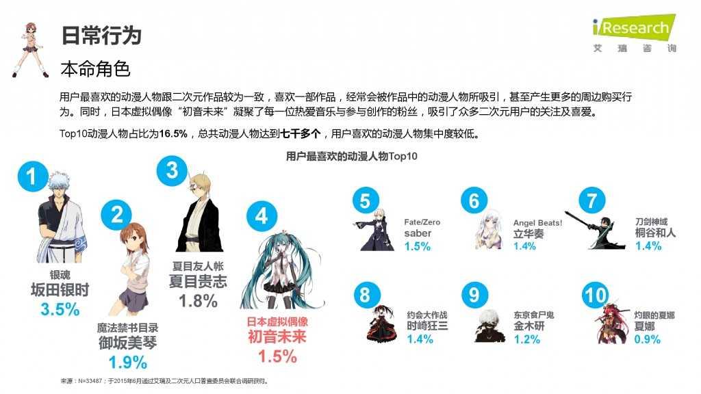 iResearch-2015年中国二次元用户报告_000031
