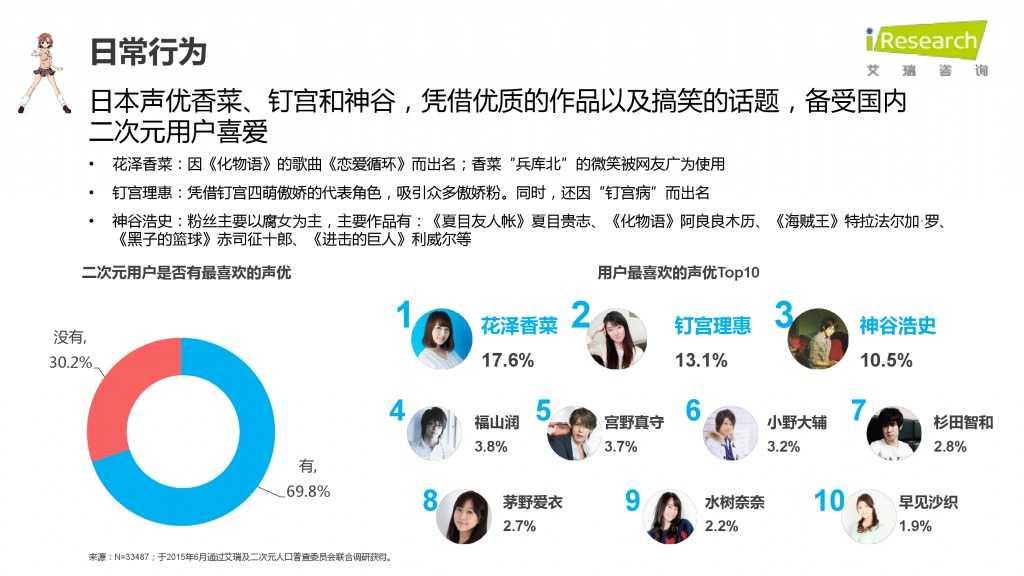 iResearch-2015年中国二次元用户报告_000032