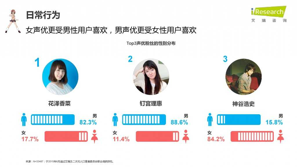 iResearch-2015年中国二次元用户报告_000033