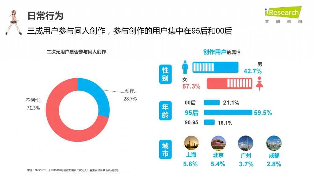 iResearch-2015年中国二次元用户报告_000035